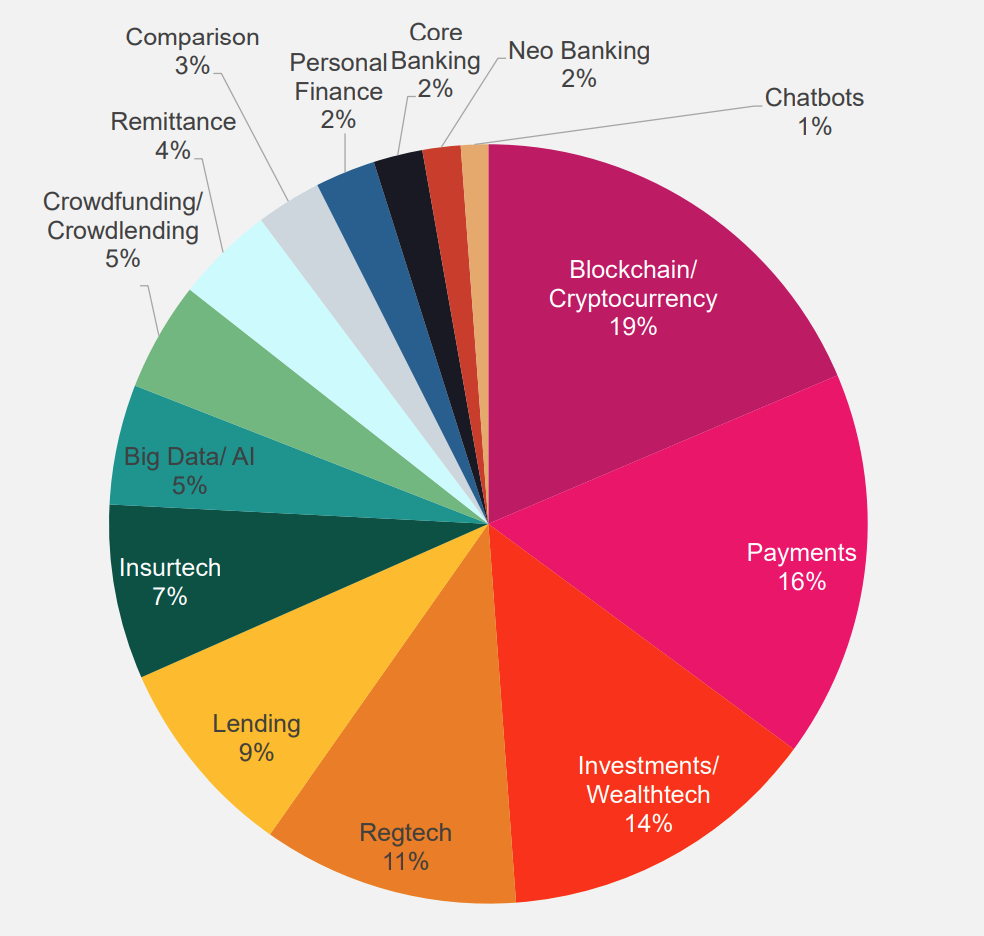 Image- Distribution of fintech startups in Singapore in 2020 by industry vertical, Singapore Fintech report 2021, Fintech News Singapore, in partnership with Alibaba Cloud