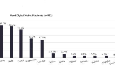 Investors Bullish on Indonesia's Fintech Sector