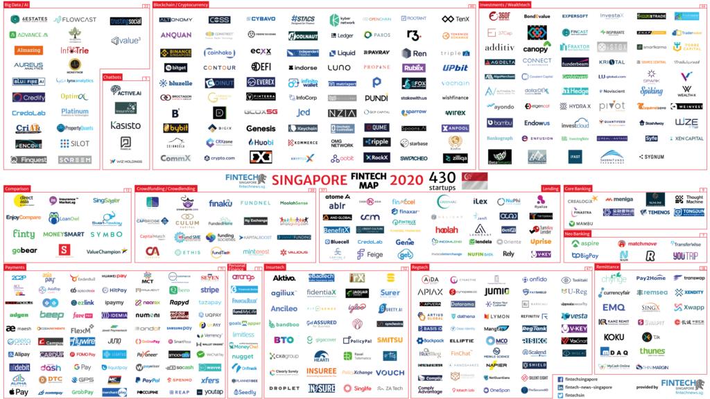 Singapore Fintech Map 2020-1.5x