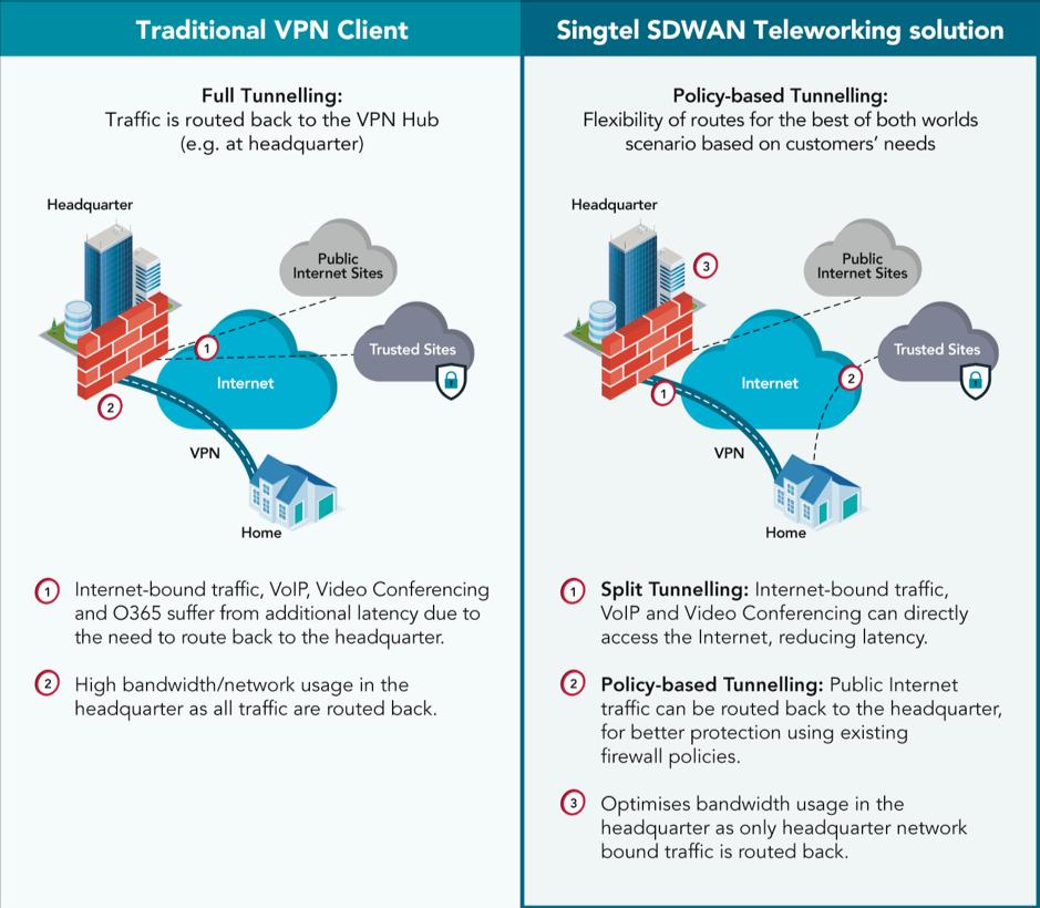 Singtel SDWAN technology Solution