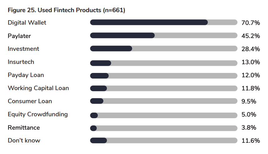 Usage of fintech products in Indonesia, Source: Fintech Report 2020, DSResearch in partnership with CIMB Niaga, Dec 2020