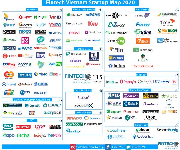 Vietnam Fintech Report 2020