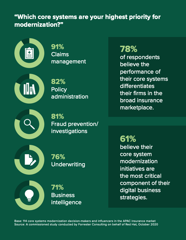 Core systems with the highest priority for modernization, No Time To Wait- Start Your System Modernization Journey Now, Forrester, Jan 2021