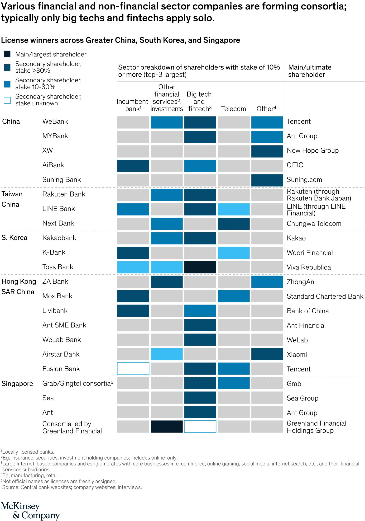Digital banking in Asia -Digital banking consortia in Asia, McKinsey, Jan 2021