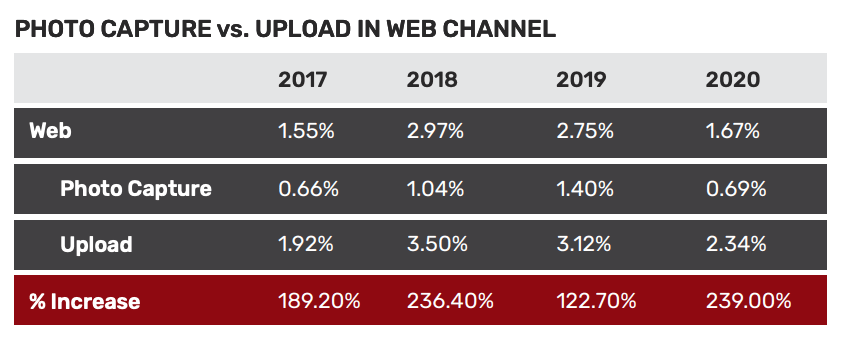 Photo capture vs upload in web channel, 2020 Holiday New Account Fraud Report, Jumio