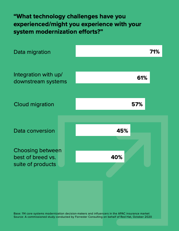 Technology challenges experienced with system modernization efforts, No Time To Wait- Start Your System Modernization Journey Now, Forrester, Jan 2021
