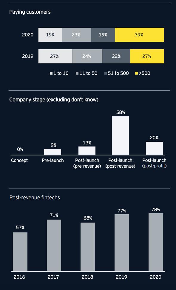 The Australian fintech industry, Graphs via 2020 EY Fintech Australia Census, EY, Oct 2020