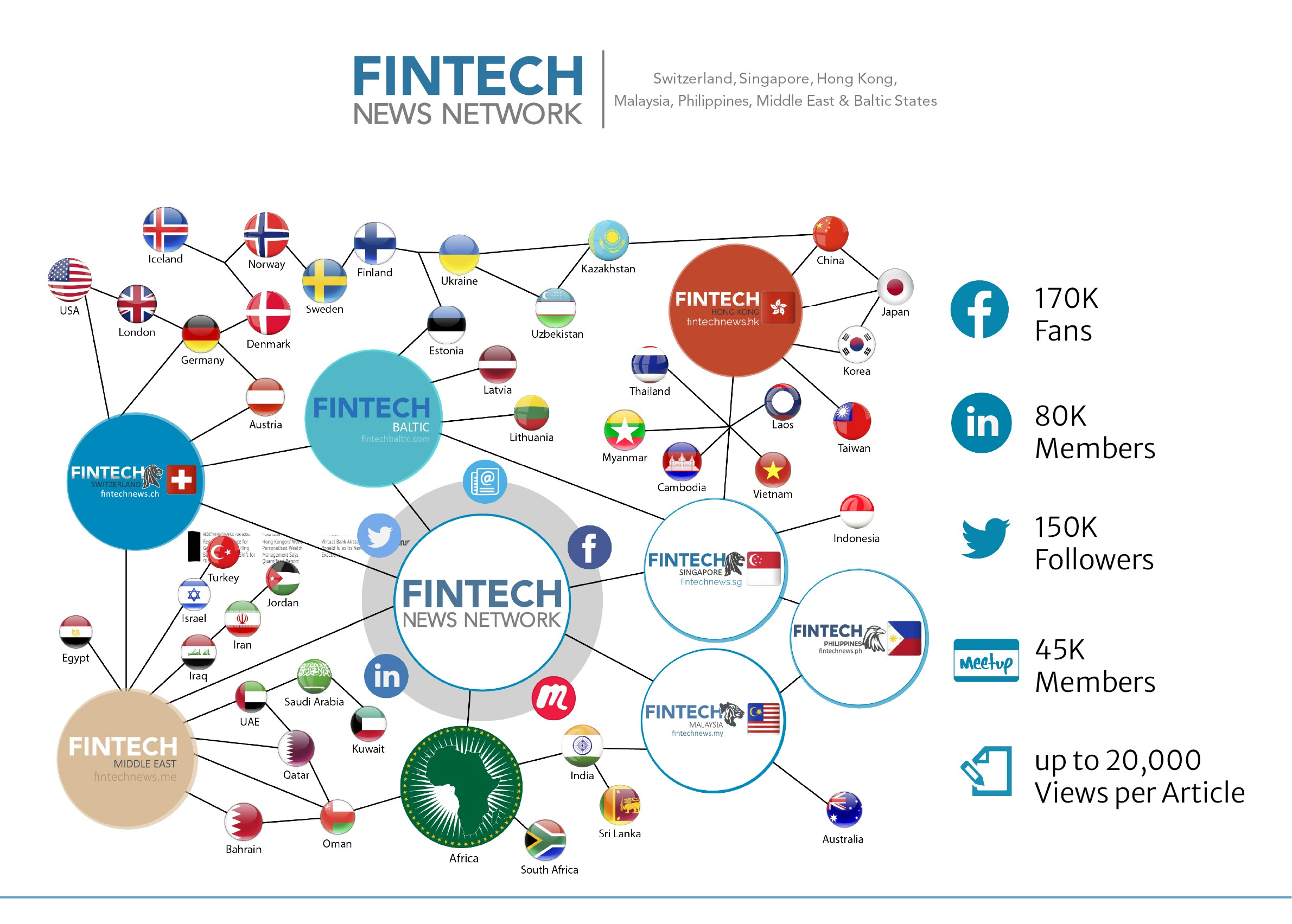 fintech news network map