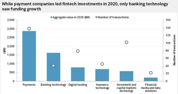 2020 fintech funding in APAC by segment, Source: SP Global Market Intelligence, Feb 2021