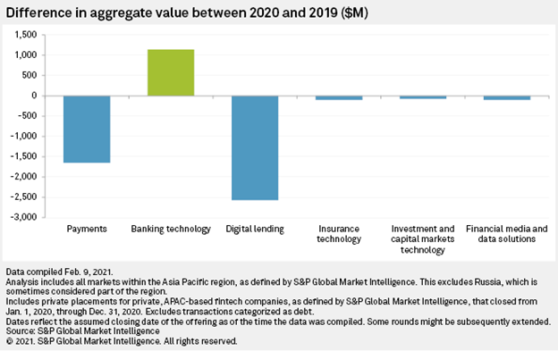 Difference in aggregate value between 2020 and 2019, Source: S&P Global Market Intelligence, Feb 2021