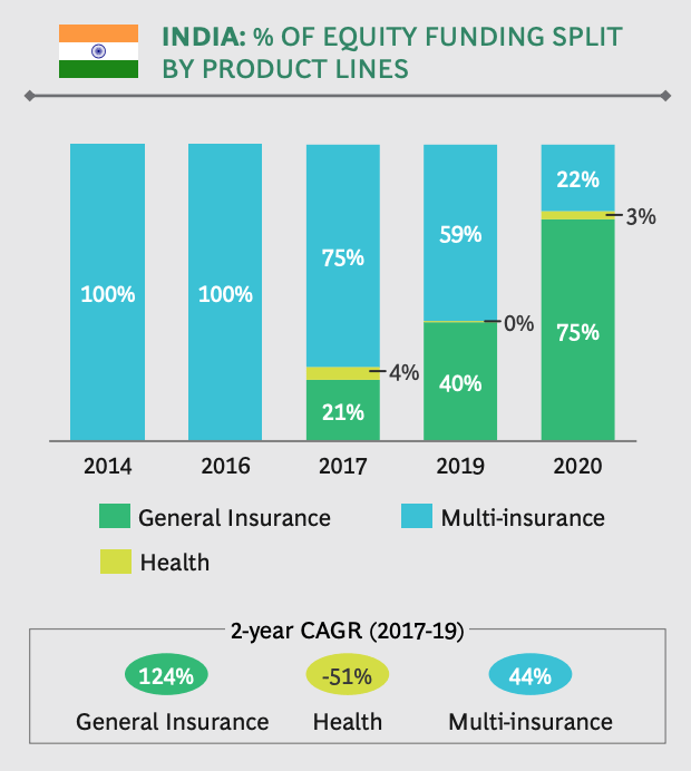 Equity funding split by product lines, Source: India Insurtech Landscape and Trends, BCG and the India Insurtech Association, Feb 2021