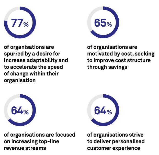 Factors driving APAC businesses' digital transformation efforts, Source- The APAC Transformation Vision, Telstra, 2021