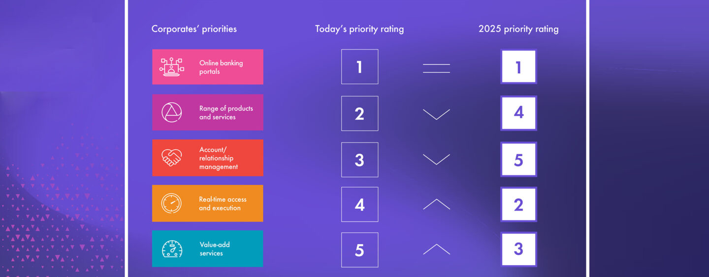 Finastra's Research Reveals Shifting Priorities for Corporate Banks by 2025