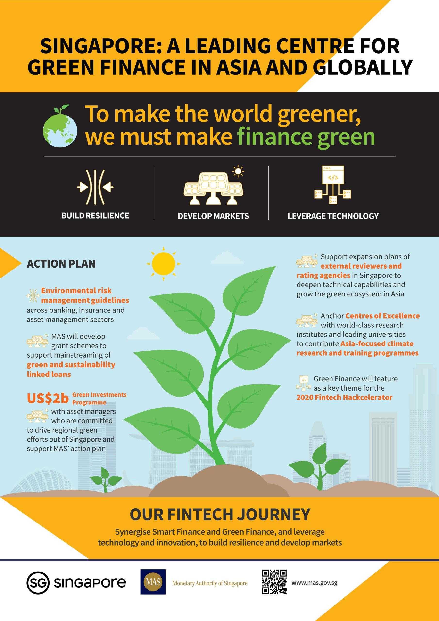Green Finance Action Plan illustration, Source- Monetary Authority of Singapore (MAS)