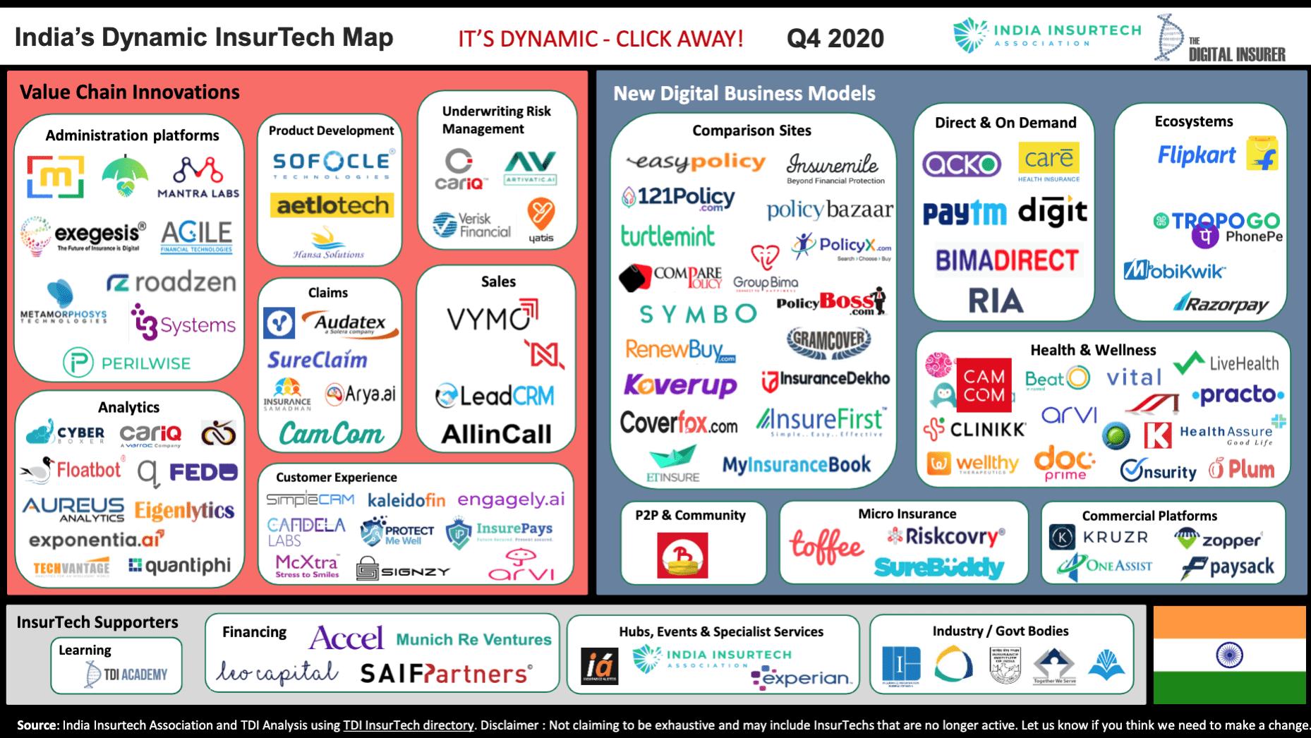 India's Dynamic Insurtech Map, Source- India Insurtech Association, the Digital Insurer, Q4 2020