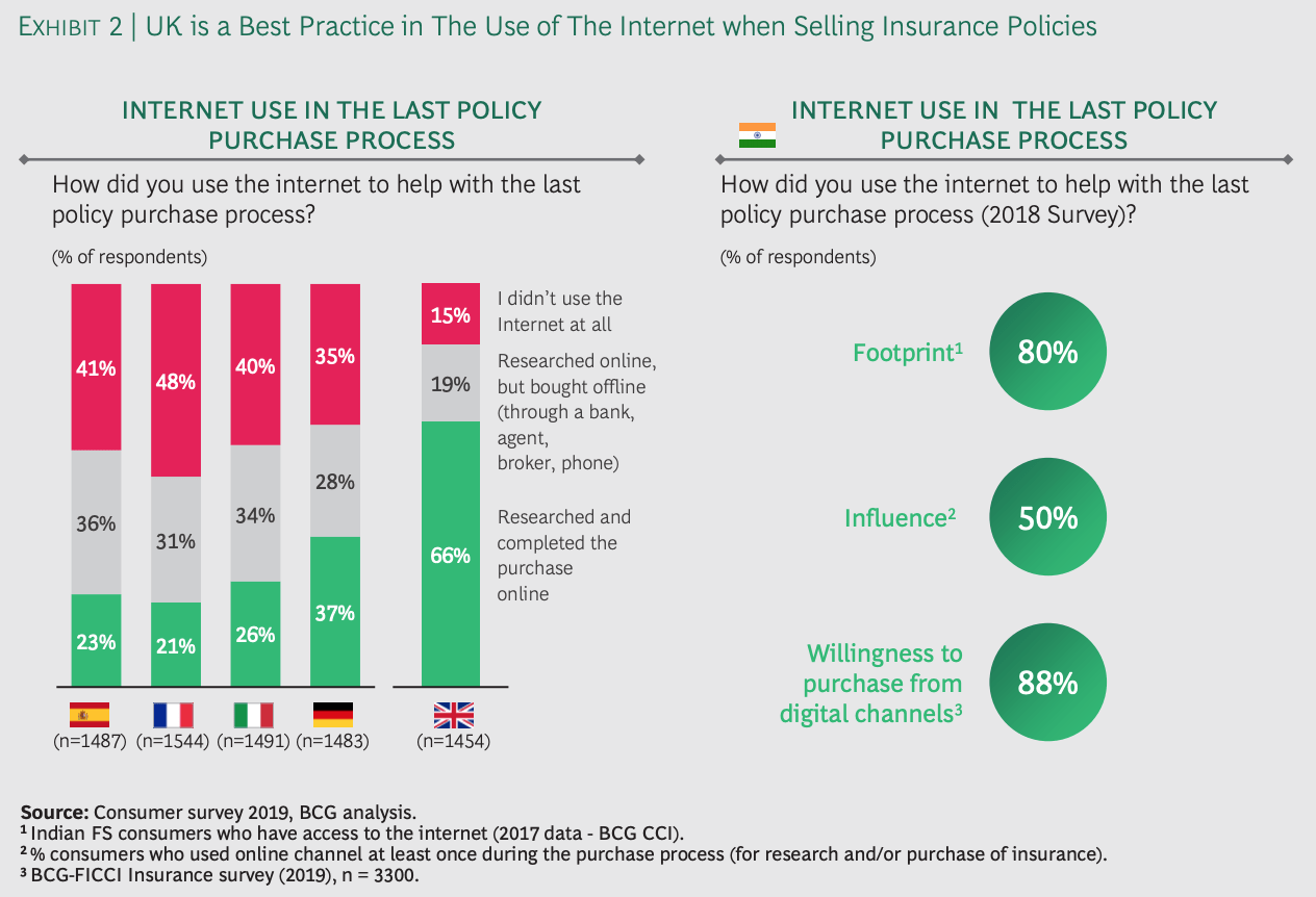 Internet use in the last policy purchase process, Source- Consumer survey 2019, BCG analysis, via India Insurtech Landscape and Trends, BCG and the India Insurtech Association, Feb 2021