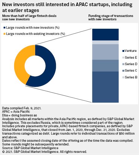 New investors still interested in APAC startups, Source: S&P Global Market Intelligence, Feb 2021