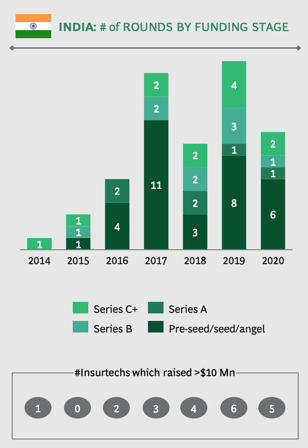 Number of rounds by funding stage, Source: India Insurtech Landscape and Trends, BCG and the India Insurtech Association, Feb 2021