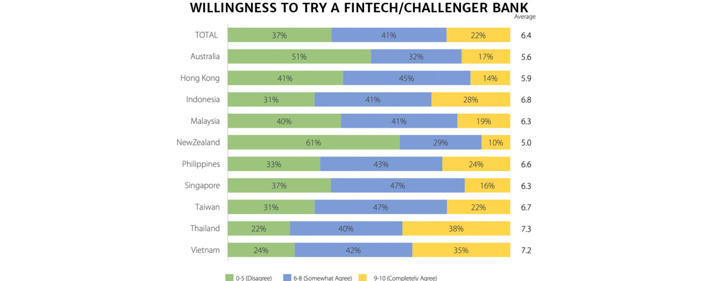 In APAC, Southeast Asia Consumers are Most Receptive to Challenger Banks