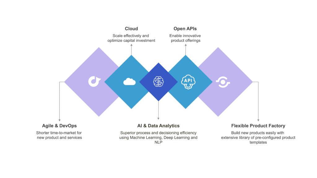 AI-Driven Digital Banking Platforms