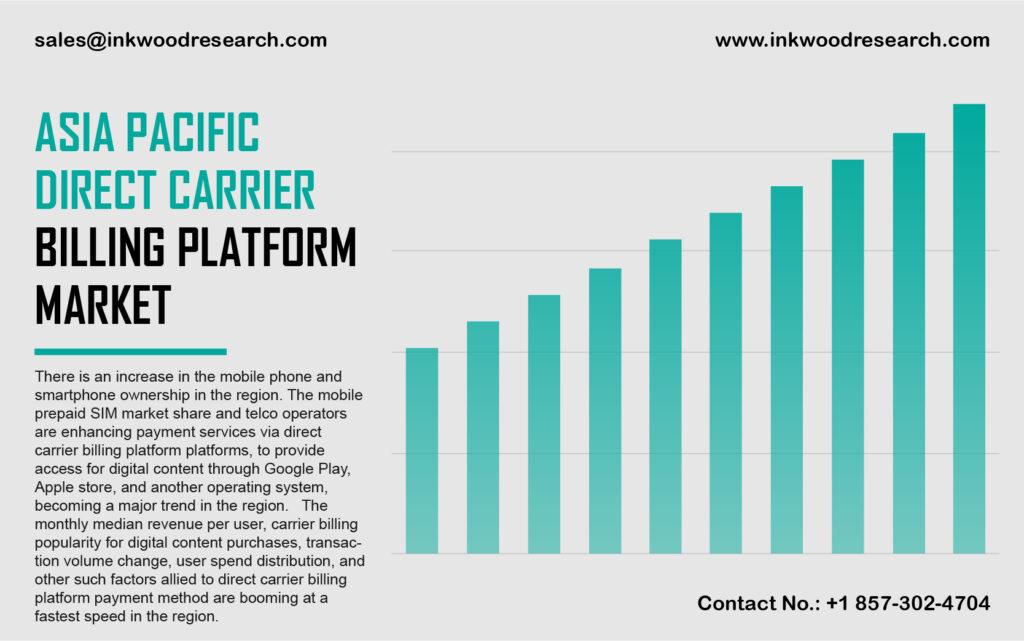 Asia Pacific Direct Carrier Billing Platform Market