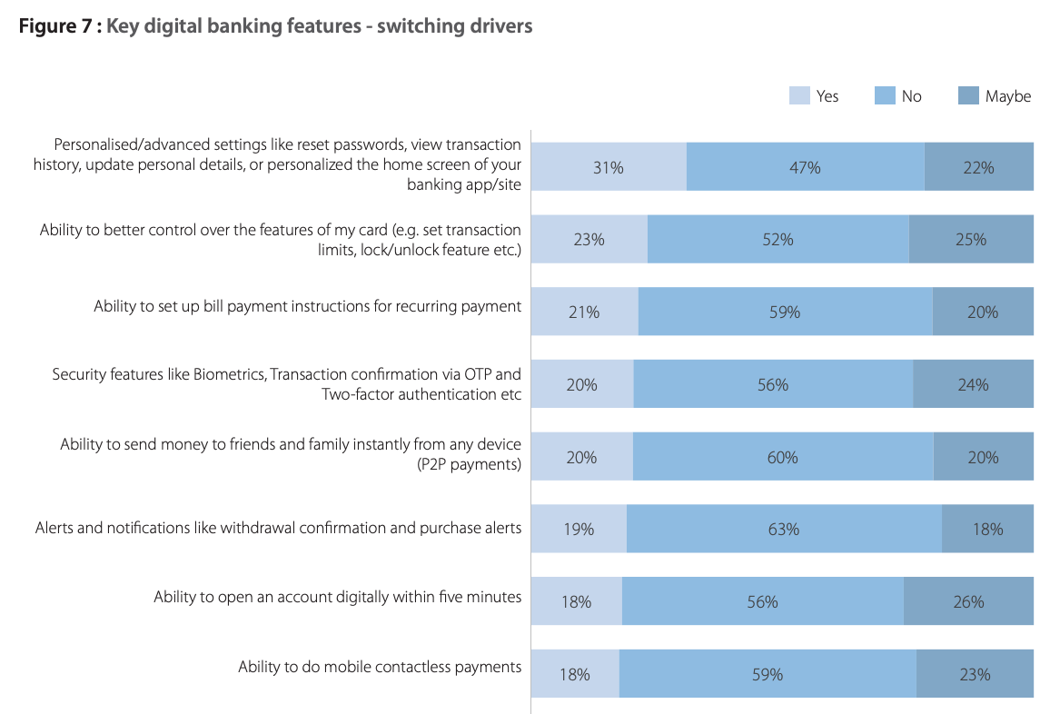 Key digital banking features - switching drivers, Source: Asia Pacific Digital Banking Consumer Study, Asian Banker Research, 2021