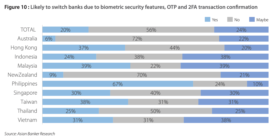 Likely to switch banks due to biometric security features, OTP and 2FA transaction confirmation, Source: Asia Pacific Digital Banking Consumer Study, Asian Banker Research, 2021