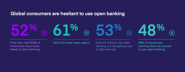 Mambu: Significant Misunderstanding Hampers Open Banking Adoption