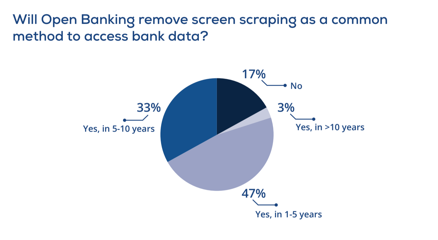 Open Banking remove screen scraping