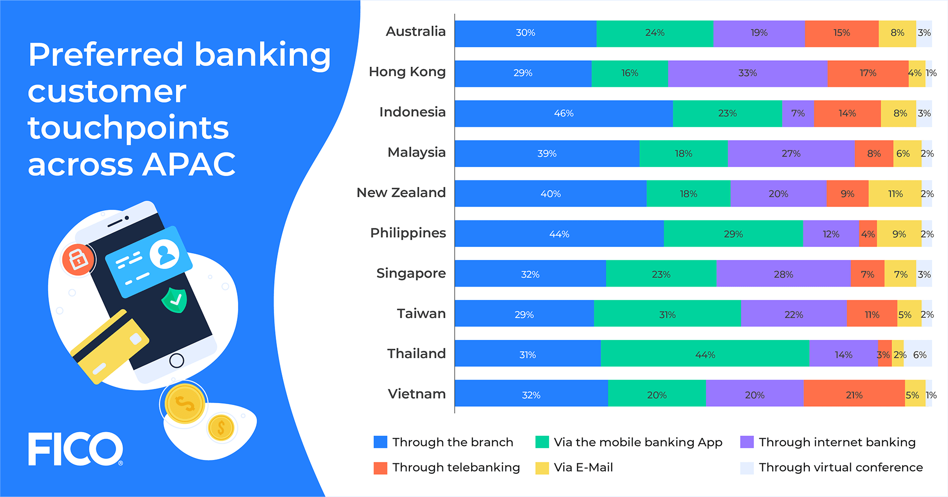 Preference on engaging with main bank during financial hardship, Source: Asia Pacific Digital Banking Consumer Study, Asian Banker Research, 2021