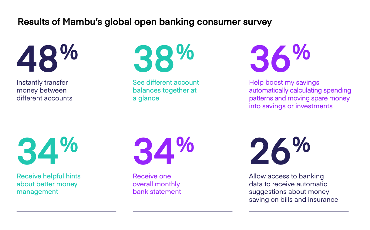 Results of Mambu's global open banking consumer survey, Mambu open banking survey, April 2021