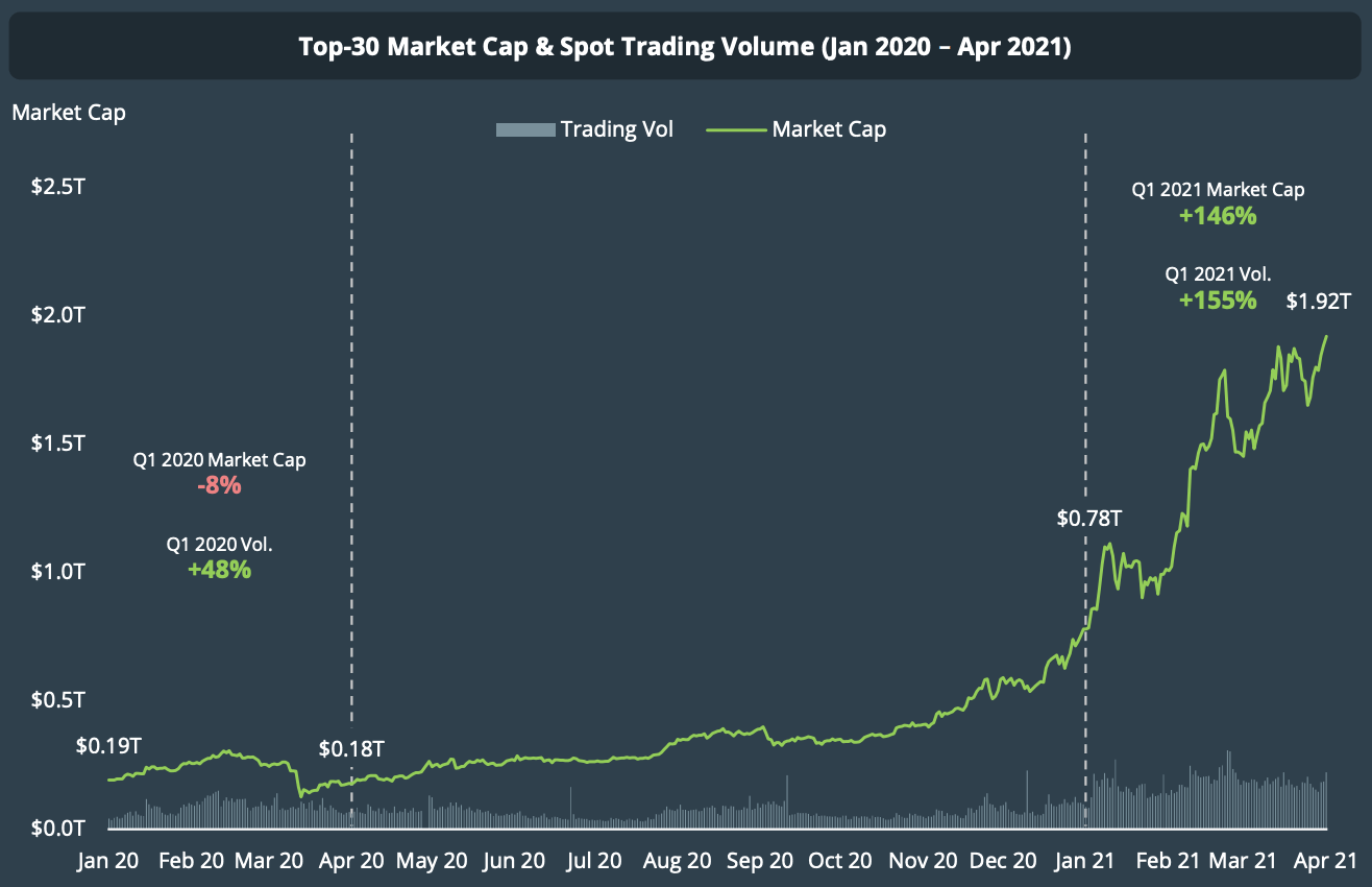 Top 30 market cap and spot trading volume (Jan 2020 - April 2021), CoinGecko Q1 2021 Quarterly Cryptocurrency Report, April 2021