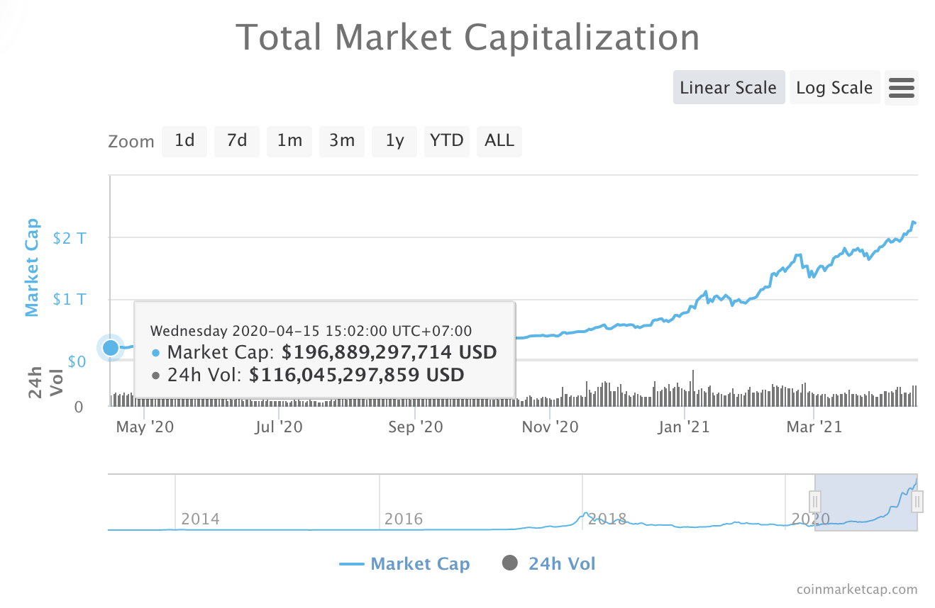 Total market capitalization, Coinmarketcap.com, April 2021