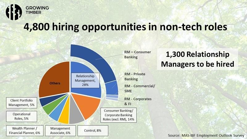 4,800 hiring opportunities in non-tech roles, MAS presentation slide, Growing Timber webinar series, Credit- Monetary Authority of Singapore (MAS).jpeg