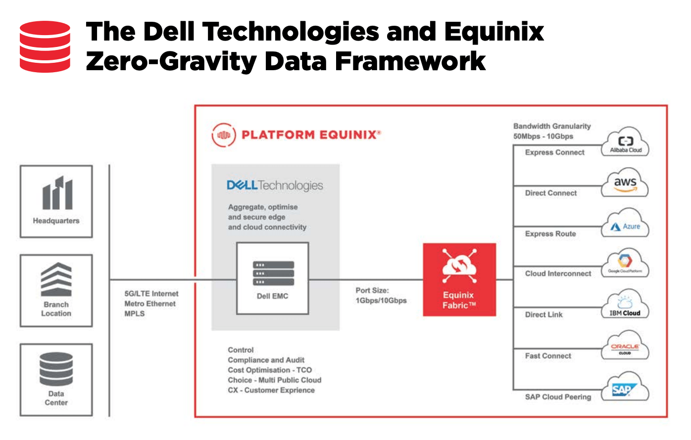 Dell Technologies and Equinix's Zero-Gravity Data Framework, Designing a Data-First Strategy for Financial Services- Foundations of Digital Transformation in Financial Services, Dell Technologies and Equinix