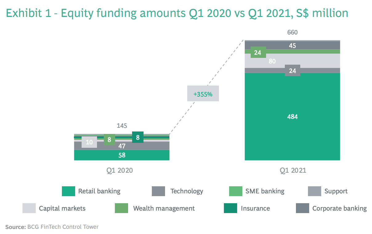 """Equity funding amounts Q1 2020 vs Q1 2021, S$ million, Source- BCG Fintech Control Tower, via """"Singapore fintechs off to a flying start in 2021"""" report"""