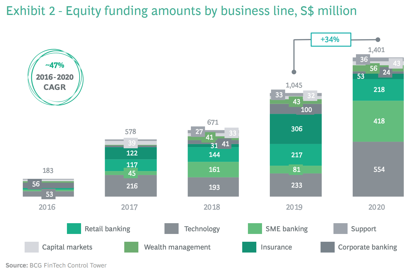 Equity funding amounts by business line, S$ million, Source: BCG Fintech Control Tower, via Singapore fintechs off to a flying start in 2021 report