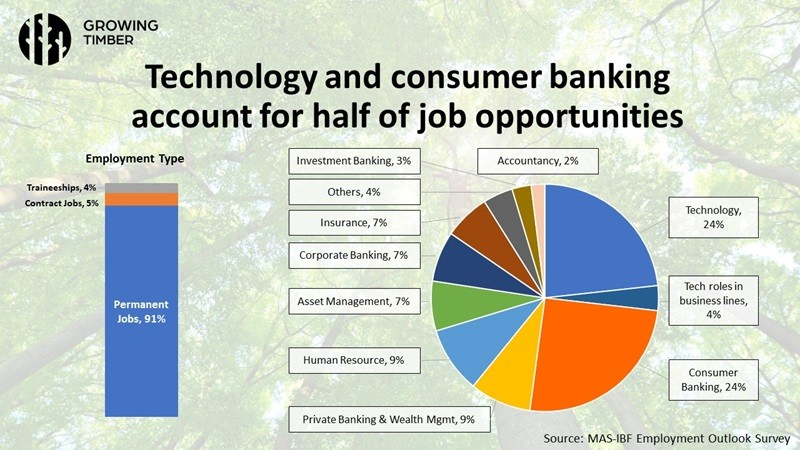 Tech and Consumer Banking Account for Half of Job Opportunities at Singapore Financial Institutions, MAS presentation slide, Growing Timber webinar series, Credit: Monetary Authority of Singapore (MAS)