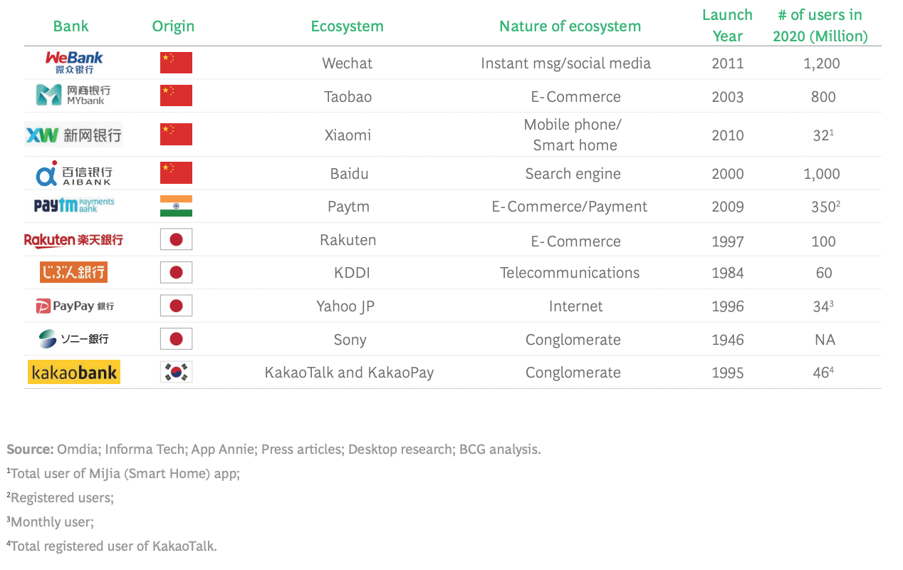Ecosystem of profitable Digital Challenger Banks, Source: Emerging Challengers and Incumbent Operators Battle for Asia Pacific's Digital Banking Opportunity, BCG, June 2021