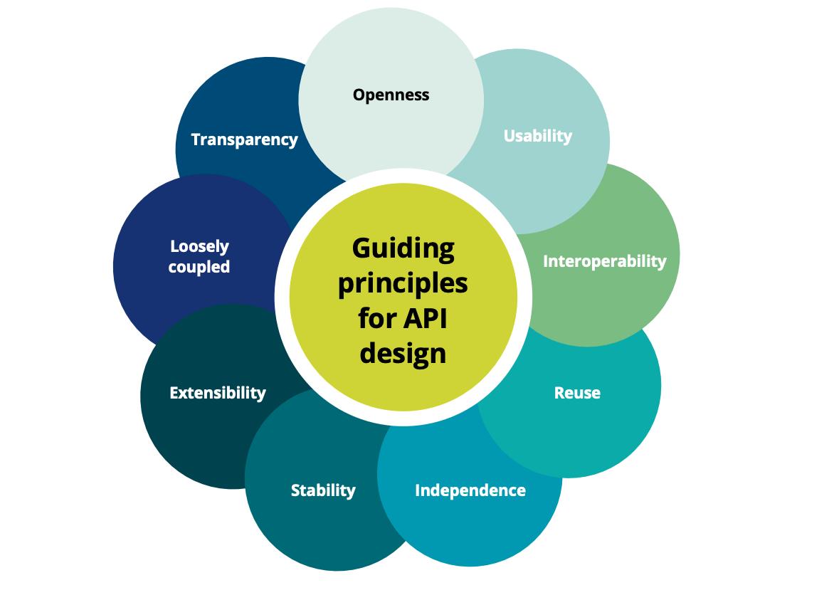 Guiding Principles for API Design, Source: Financial World: Finance-As-A-Service API Playbook