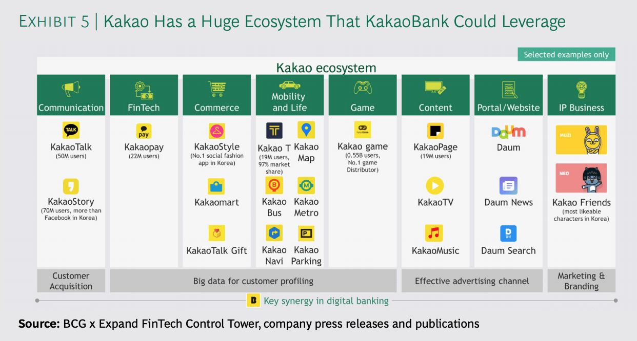Kakao's extensive digital ecosystem, Source: BCG x Expand FinTech Control Tower, company press releases and publications