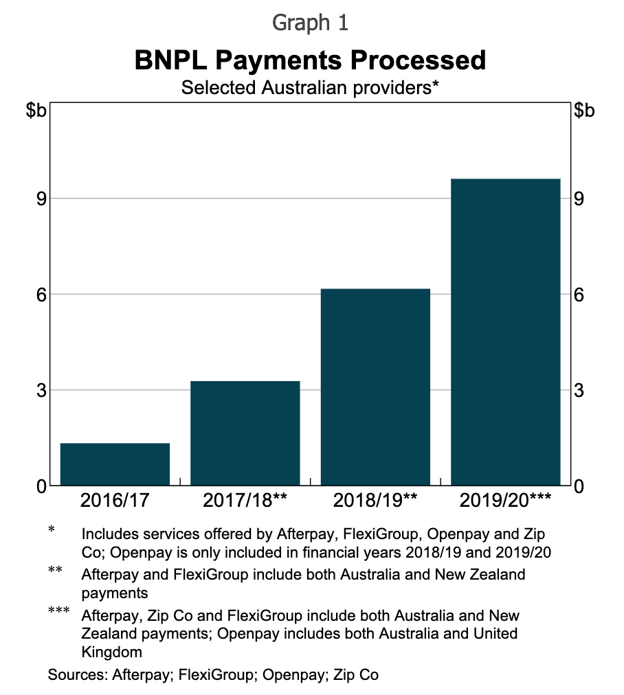 BNPL Payments Processed, Graph by the Reserve Bank of Australia, March 2021 Bulletin