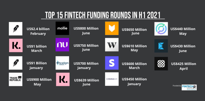 Top 15 Fintech Funding Rounds in H1 2021 Exceed US$ 11 Billion