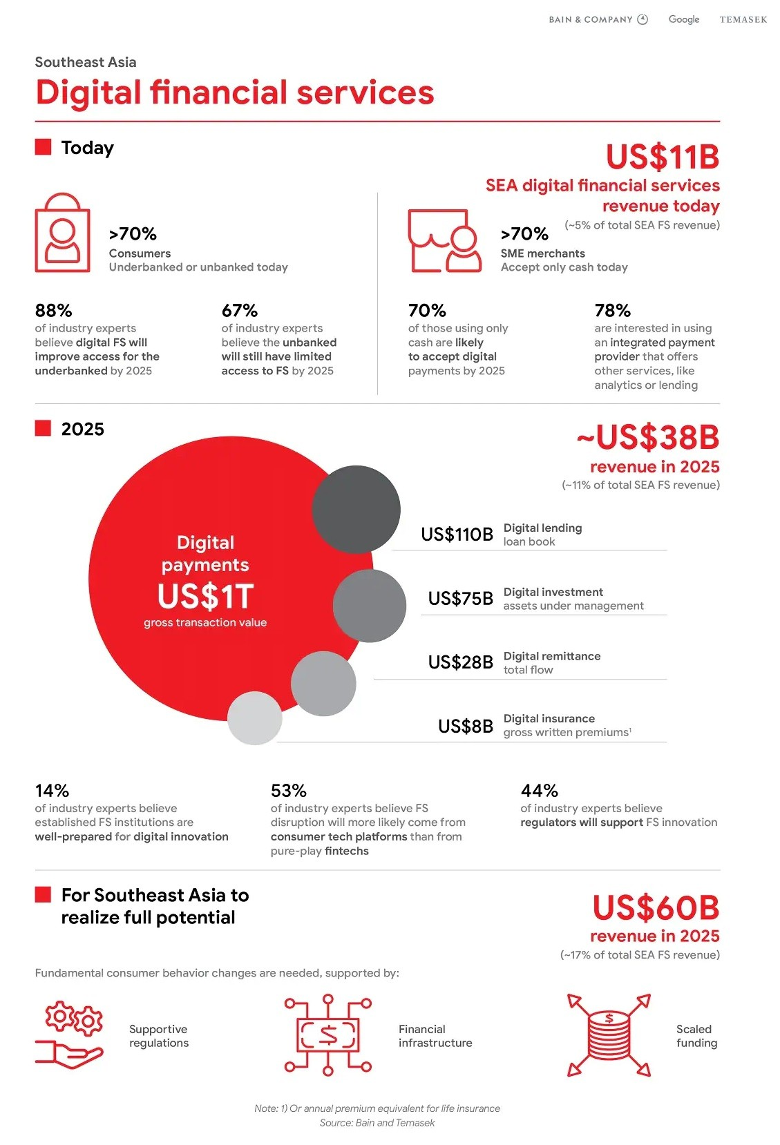 Southeast Asia Digital Financial Services infographic, Source: Bain and Company, Google and Temasek