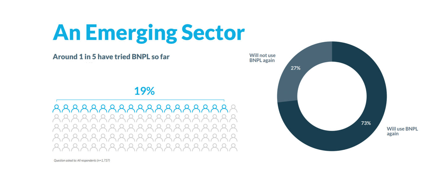 Study Shows BNPL in the Spotlight Amidst Other Consumer Payment Trends