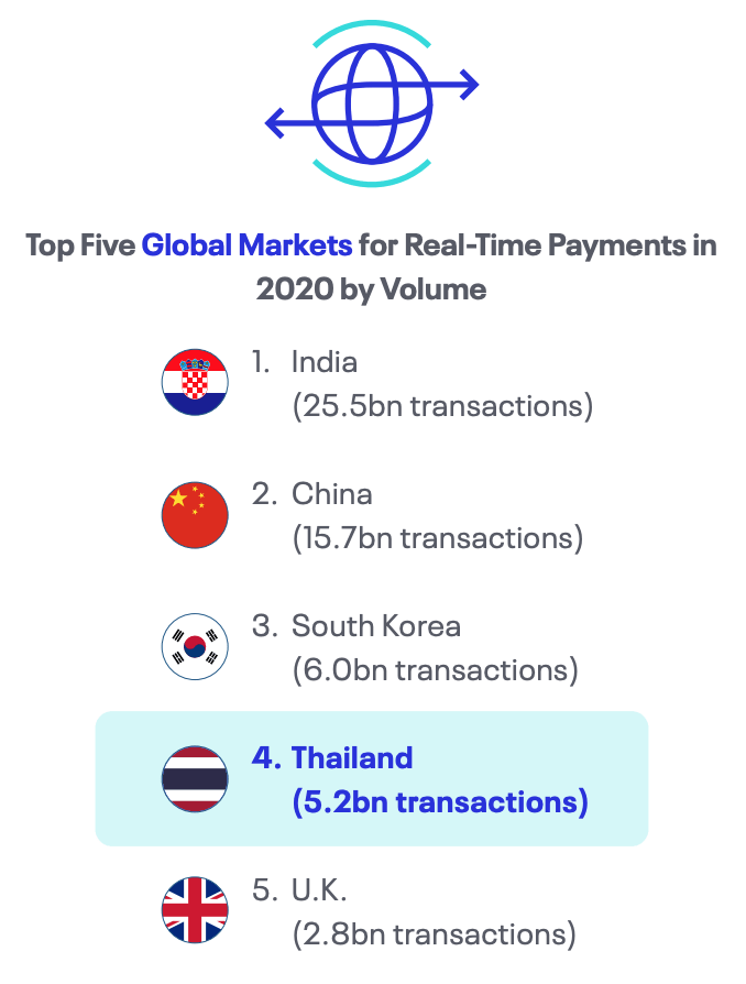 Top Five Global Markets for Real-Time Payments in 2020 by Volume, Source- Real-Time Goes Mainstream, ACI Worldwide, 2021