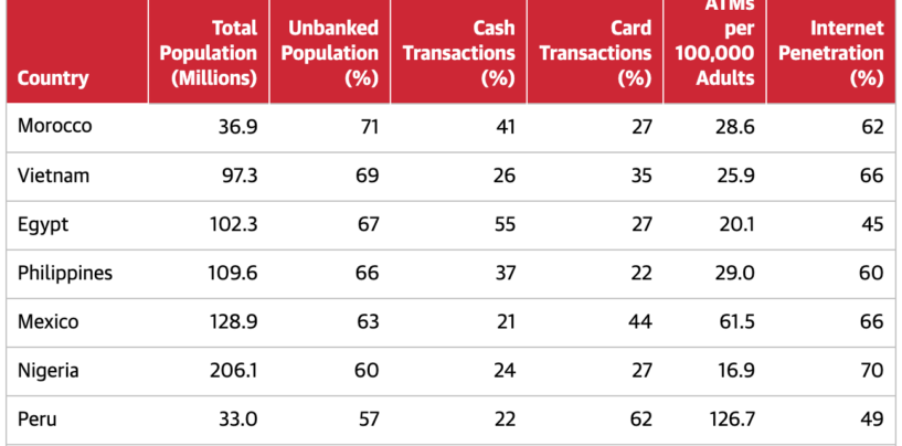 Vietnam, Philippines, Indonesia Among Top 10 Most Unbanked Countries in the World