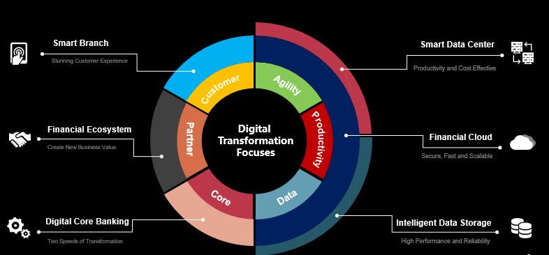 Huawei's Response to Digital Transformation