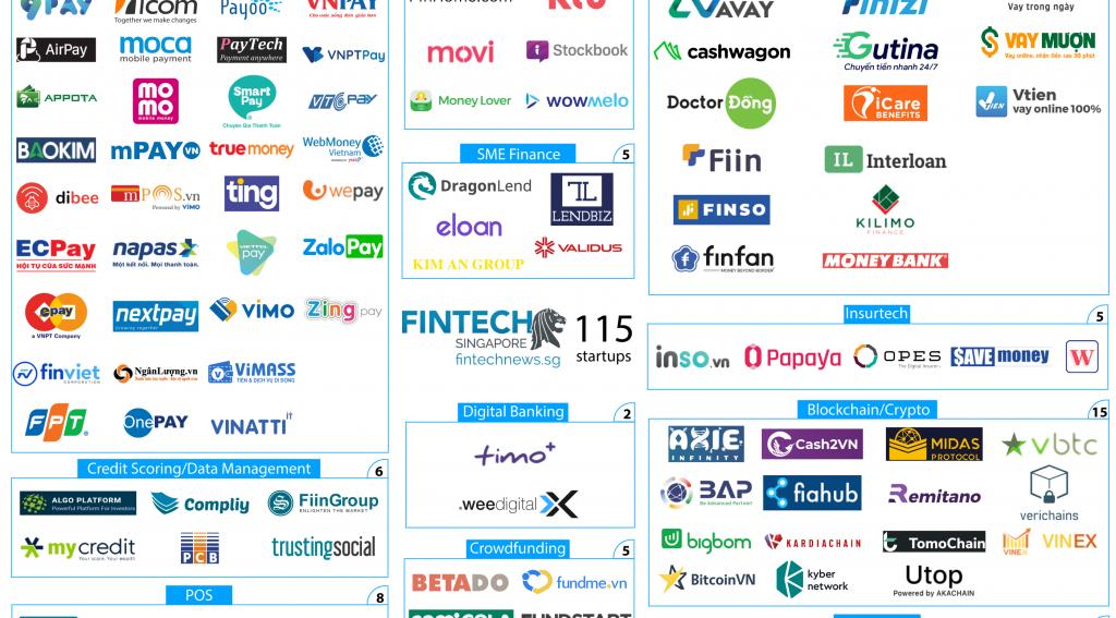Fintech Vietnam Startup Map 2020