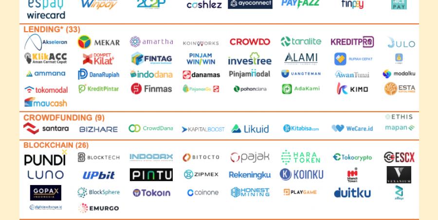 Indonesian-Fintech-Map-2020-Source-Indonesia-Fintech-Report-2020-Fintech-News-Singapore-Nov-2020 (2)